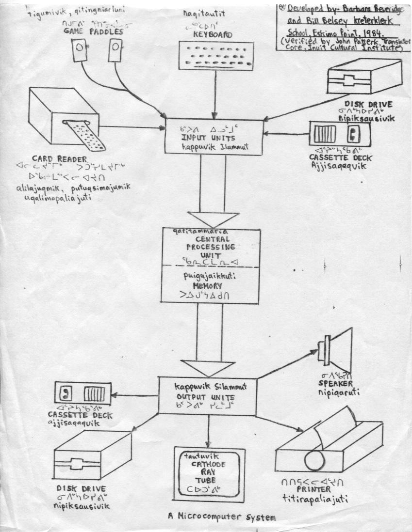 Inuktitut_Computer_Vocab_1984_Belsey_Beveridge